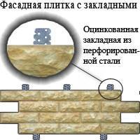 Фасадная плитка с оцинкованными закладными